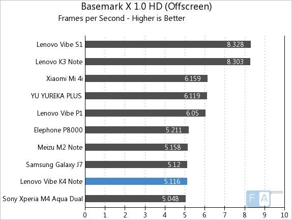 Lenovo Vibe K4 Note Basemark X 1.0 OffScreen