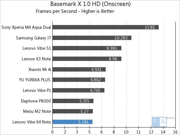 Lenovo Vibe K4 Note Basemark X 1.0 OnScreen