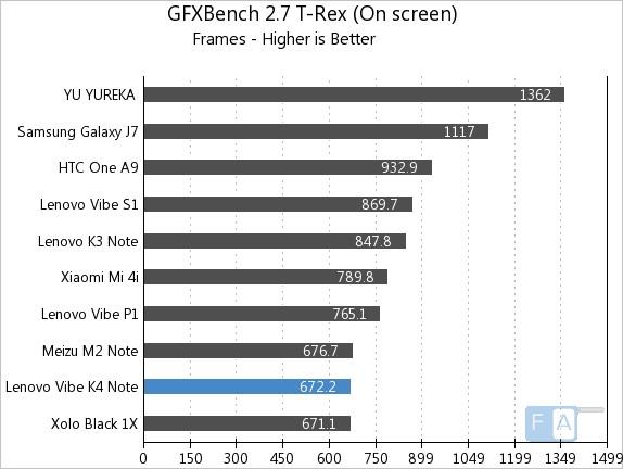 Lenovo Vibe K4 Note GFXBench 2.7 T-Rex OnScreen