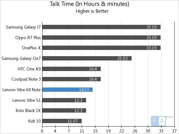 Lenovo Vibe K4 Note Talk Time