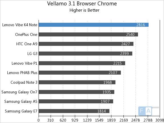 Lenovo Vibe K4 Note Vellamo 3.1 Browser Chrome