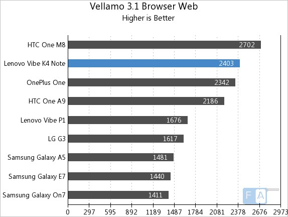 Lenovo Vibe K4 Note Vellamo 3.1 Browser Web