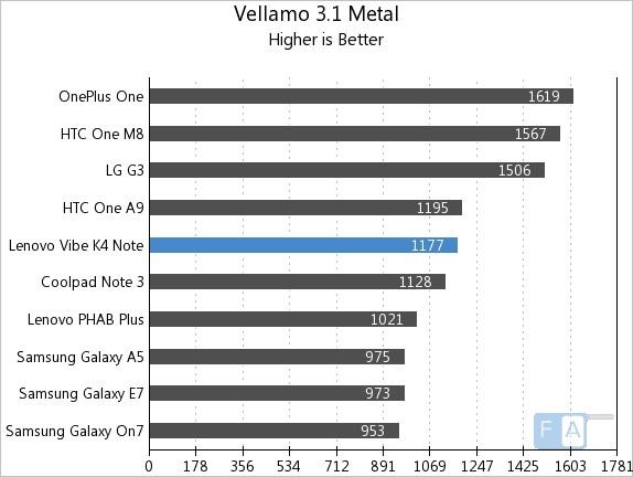 Lenovo Vibe K4 Note Vellamo 3.1 Metal