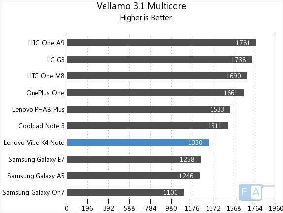Lenovo Vibe K4 Note Vellamo 3.1 Multi-Core
