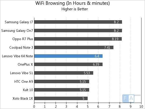 Lenovo Vibe K4 Note WiFi Browsing