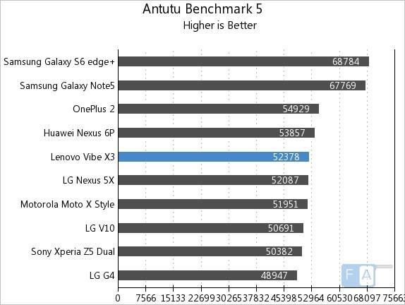 Lenovo Vibe X3 AnTuTu 5