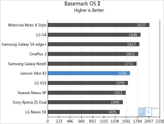 Lenovo Vibe X3 Basemark OS II