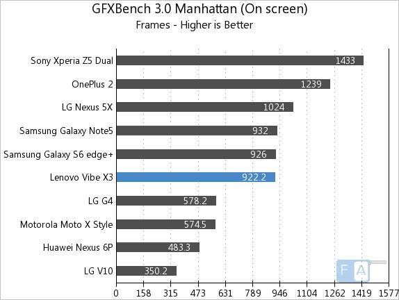 Lenovo Vibe X3 GFX Bench 3.0 Manhattan