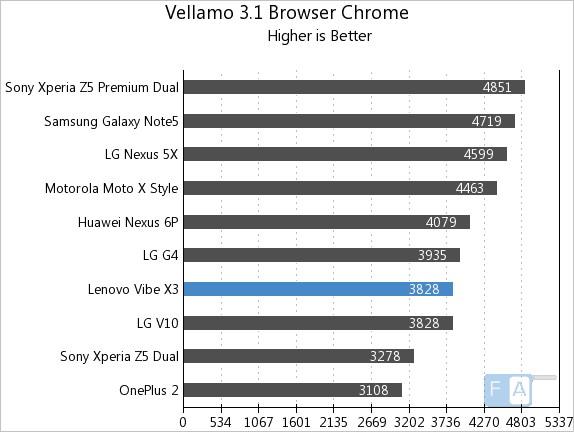 Lenovo Vibe X3 Vellamo 3.1 Browser - Chrome