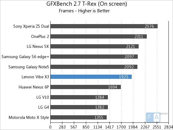 Lenovo Vibe X3 Vellamo 3.1 GFXBench 2.7 T-Rex OnScreen
