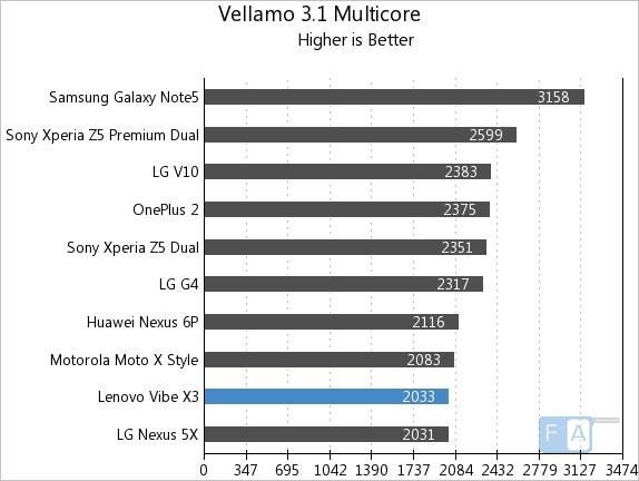 Lenovo Vibe X3 Vellamo 3.1 Multi-Core
