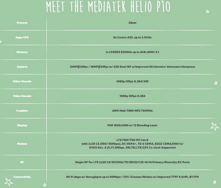 mediatek_helio_p10_soc