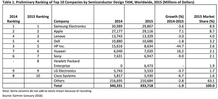 semiconductors_2015_top_10_costumers