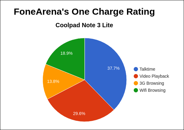 Coolpad Note 3 Lite FA One Charge Rating Pie Chart
