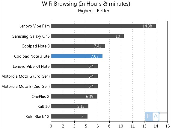 Coolpad Note 3 Lite WiFi Browsing