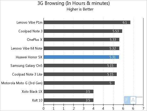 Huawei Honor 5X 3G Browsing