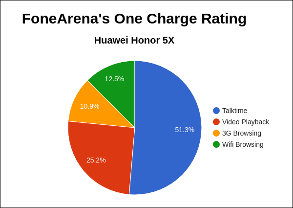 Huawei Honor 5X FA One Charge Rating Pie Chart
