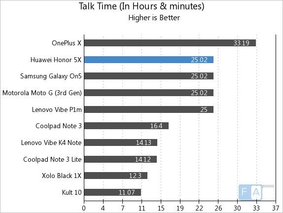 Huawei Honor 5X Talk Time