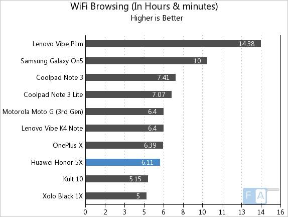 Huawei Honor 5X WiFi Browsing