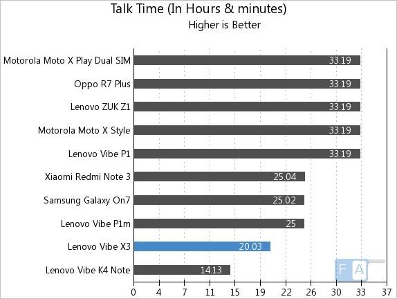 Lenovo Vibe X3 Talk Time