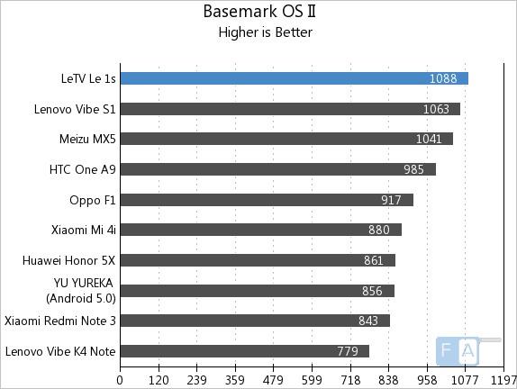 Letv Le 1s Basemark OS II