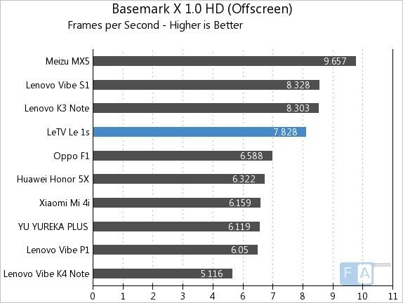 Letv Le 1s Basemark X 1.0 OffScreen