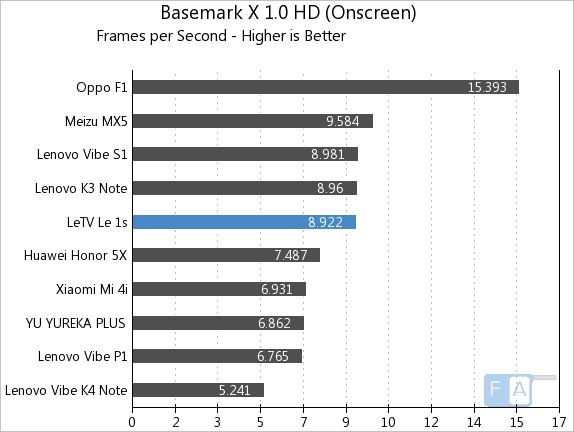 Letv Le 1s Basemark X 1.0 OnScreen