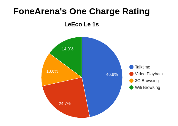 Letv Le 1s FA One Charge Rating Pie Chart