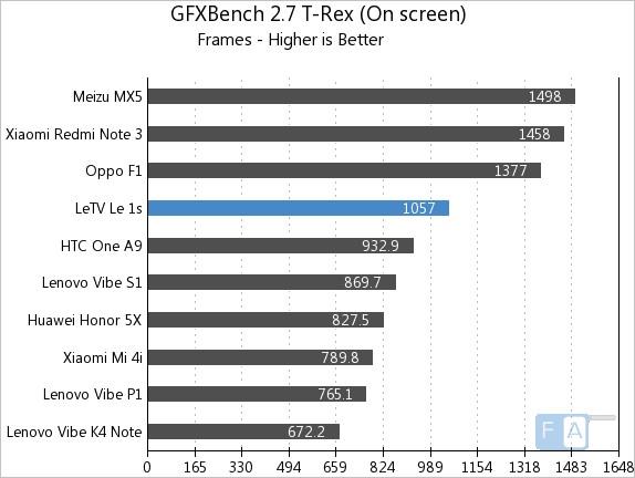 Letv Le 1s GFXBench 2.7 T-Rex OnScreen
