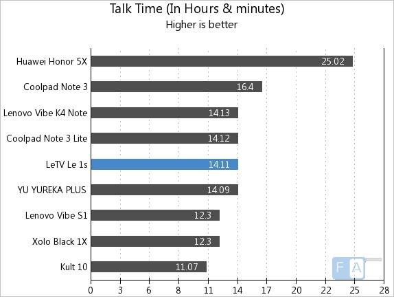 Letv Le 1s Talk Time