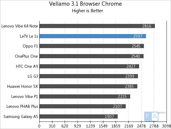 Letv Le 1s Vellamo 3.1 Browser Chrome