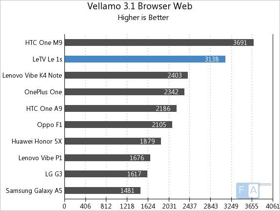 Letv Le 1s Vellamo 3.1 Browser Web