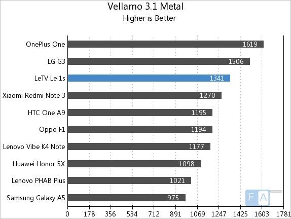Letv Le 1s Vellamo 3.1 Metal