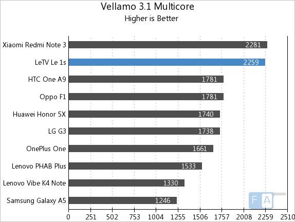 Letv Le 1s Vellamo 3.1 Multicore