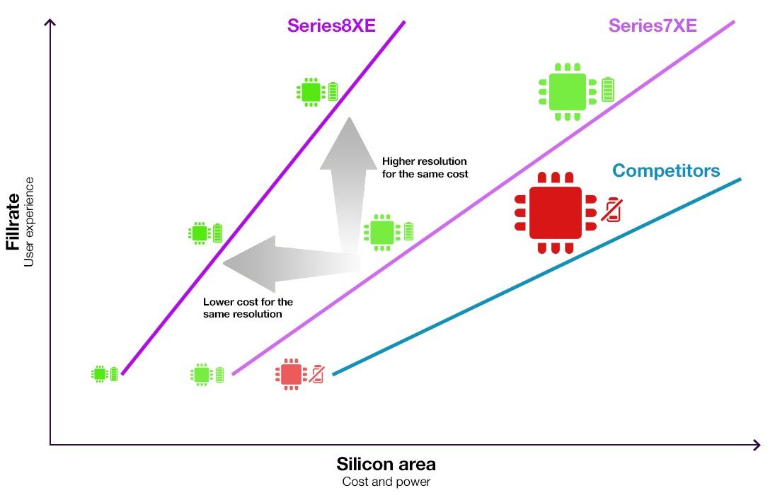 PowerVR-Series8XE-vs-Series7XE-vs-competition-blogimagel