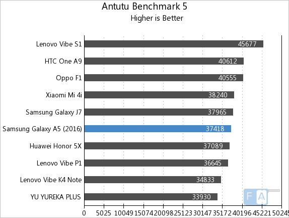 Samsung Galaxy A5 2016 Quadrant Benchmark