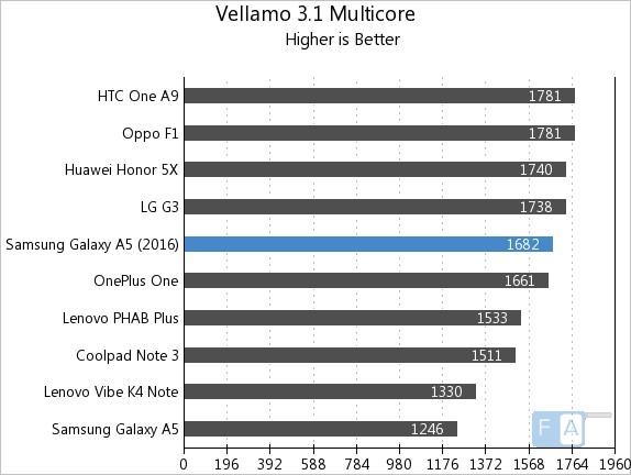 Samsung Galaxy A5 2016 Vellamo 3.1 Multicore