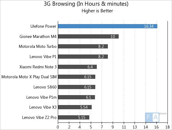 Ulefone Power 3G Browsing