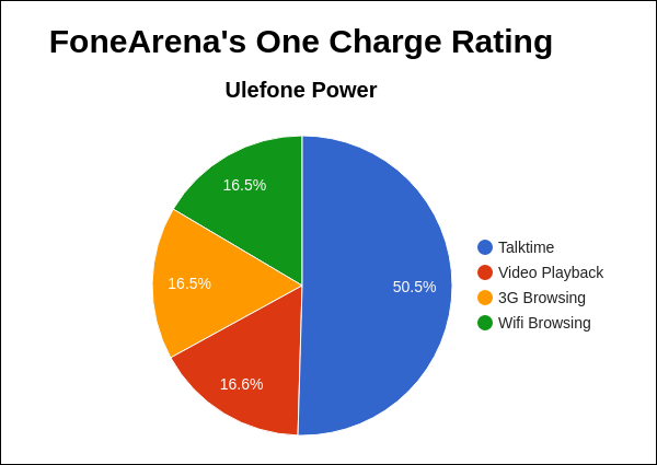 Ulefone Power FA One Charge Rating Pie Chart
