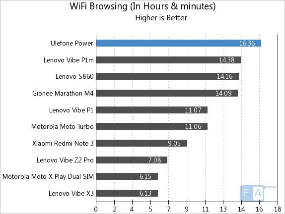 Ulefone Power WiFi Browsing