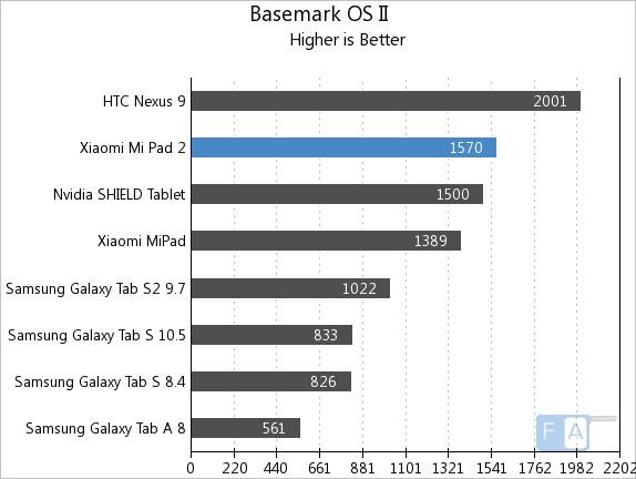 Xiaomi Mi Pad 2 Basemark OS 2