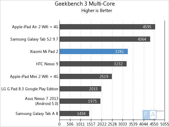 Xiaomi Mi Pad 2 Geekbench 3 Multi-Core