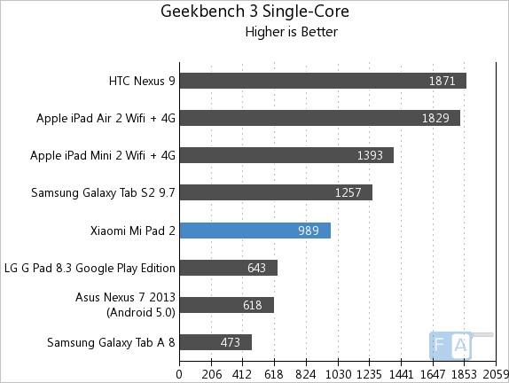 Xiaomi Mi Pad 2 Geekbench 3 Single-Core