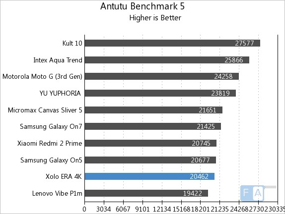 Xolo Era 4K AnTuTu Benchmark 5
