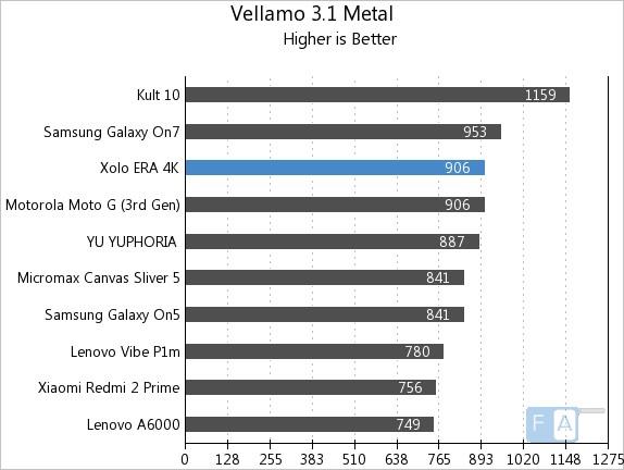 Xolo Era 4K Vellamo 3.1 Metal