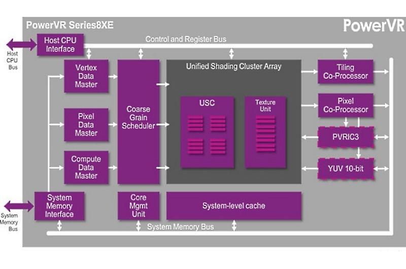powervr-series8xe-gpu-architecture-blog