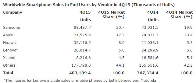 smartphone shipmenet Gartner Q4 2015