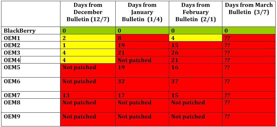 Android OEM Security Patching Schedule