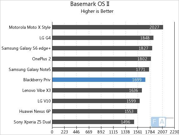 BlackBerry Priv Basemark OS 2