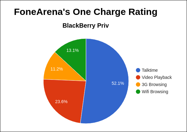 BlackBerry Priv FA One Charge Rating Pie Chart